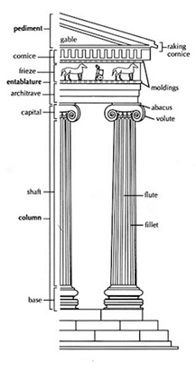 The Ionic Order Came From Eastern Greece Where Its Origins Are Entwined With Similar But Lesser Known Aeolic It Is Distinguished By Slender